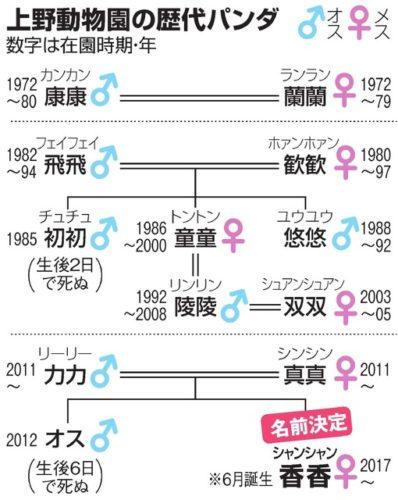 上野動物園家系図